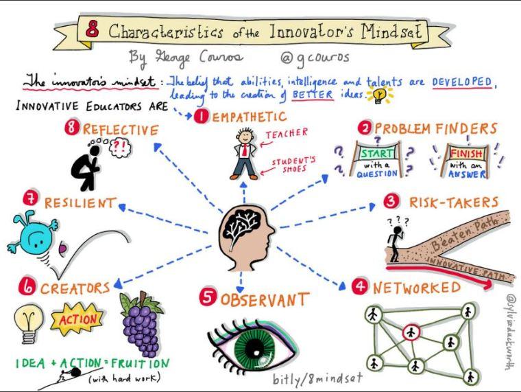 8 carateristics of innovators mindset